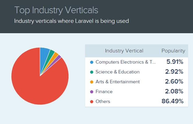 top industry verticle laravel usage